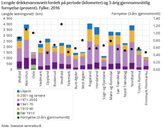 Alder og fornyelsestakt (% per år) på drikkevannsnettet etter fylke i 2016.