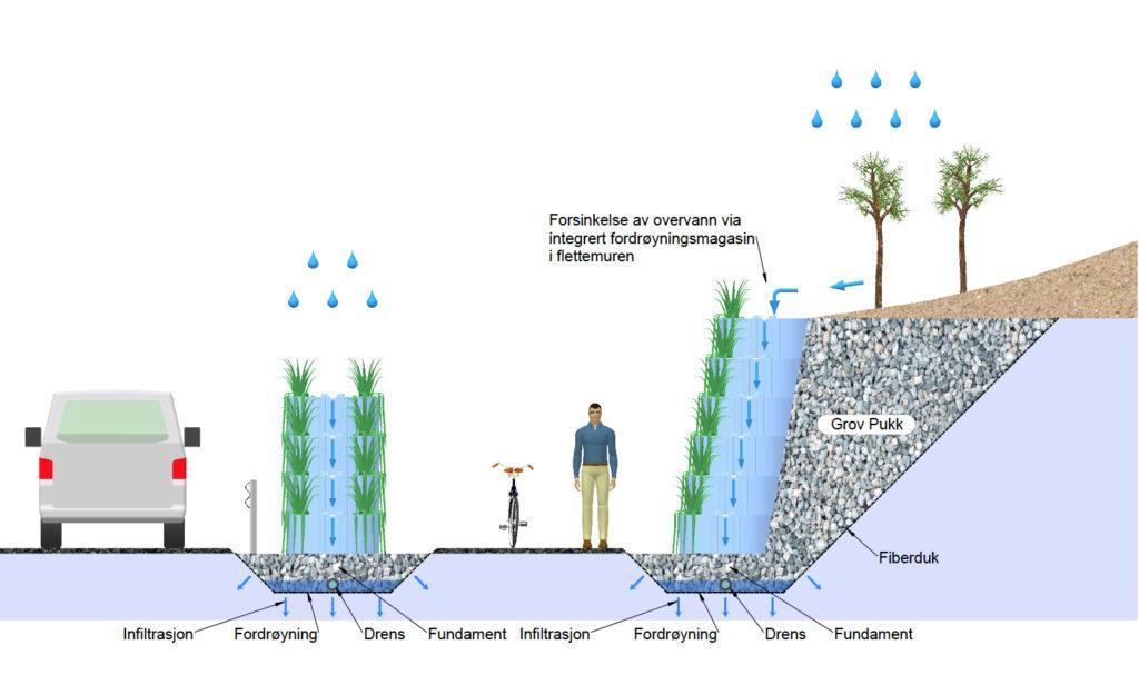 En illustrasjon av en grønn vegg